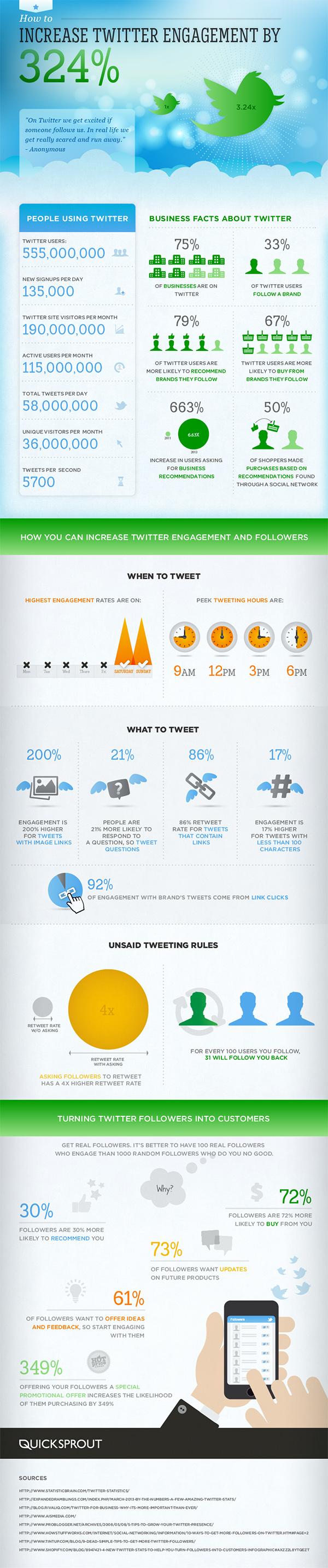 Tendencias: Las marcas prefieren Twitter para el engagement